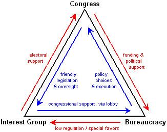 politics bureaucracy and business fatal triangle
