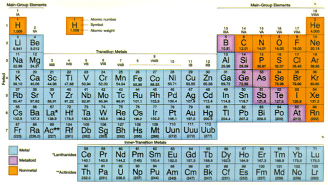 Biogeochemical cycles explained as functional limiting factors in periodic table of the atomic elements urtaz Images